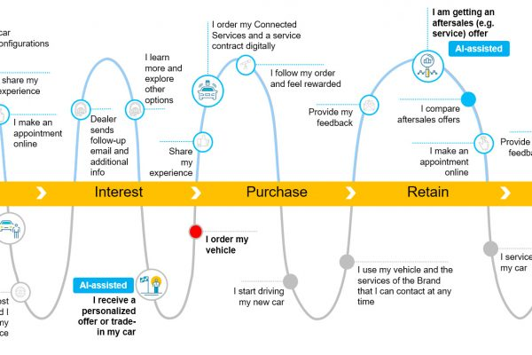 The OneDealer AI-assisted sales workflow explained